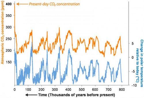 CO2-temp track 2