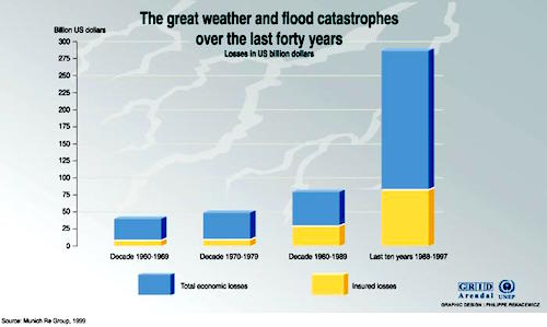 climate change impacts Flooding
