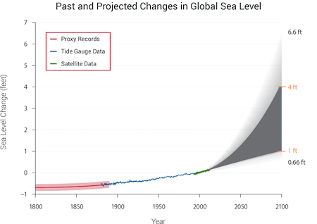 climate change impacts Rising sea levels