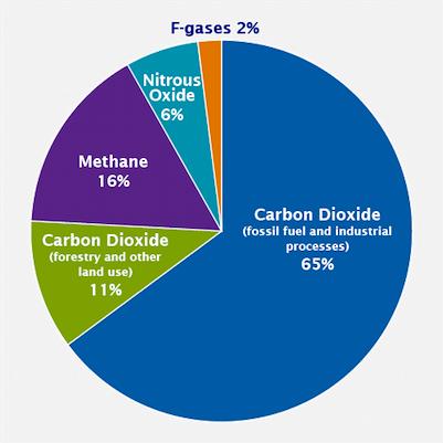 black carbon global_emissions_gas_2015