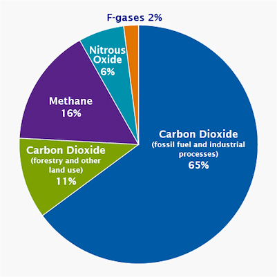 black carbon global_emissions_gas_2015