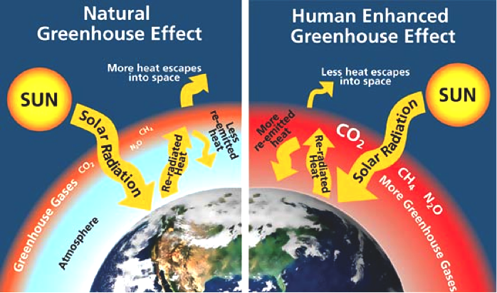climte change greenhouse effect