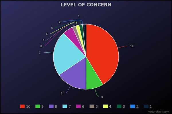 level-of-concern-chart