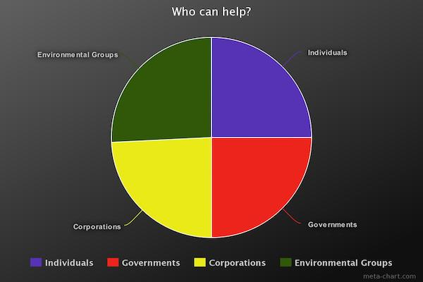 who-can-help-chart
